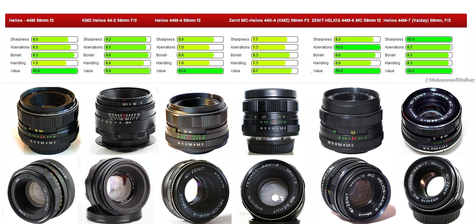 zenit-helious-lens-farklari